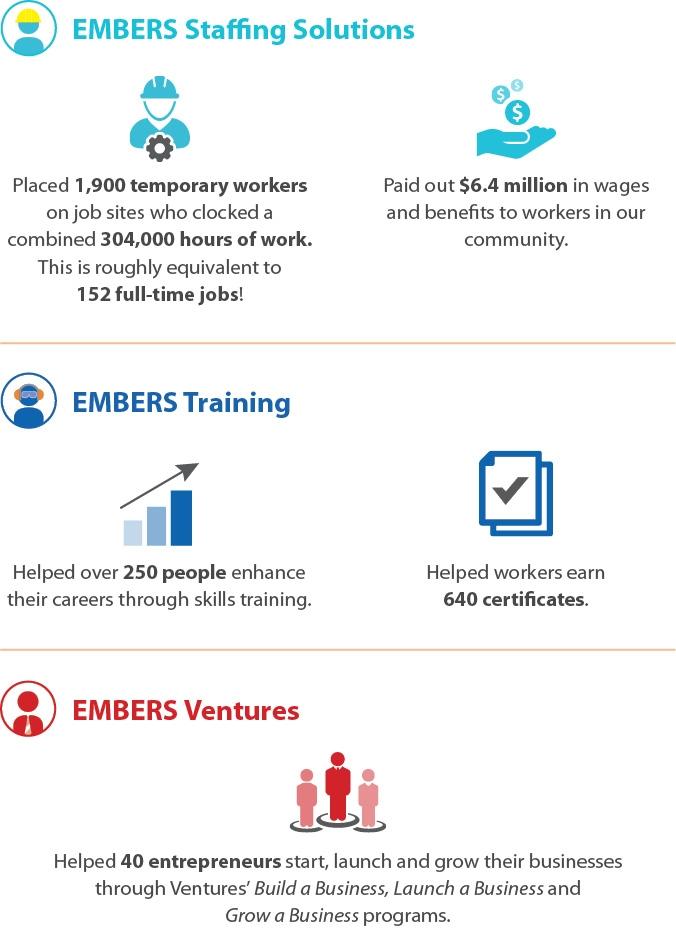 Award-Winning Canadian Social Enterprise Surpasses $6M in